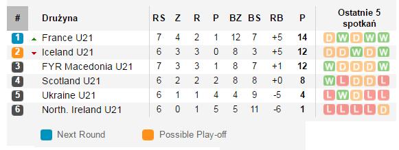 U21_tabela
