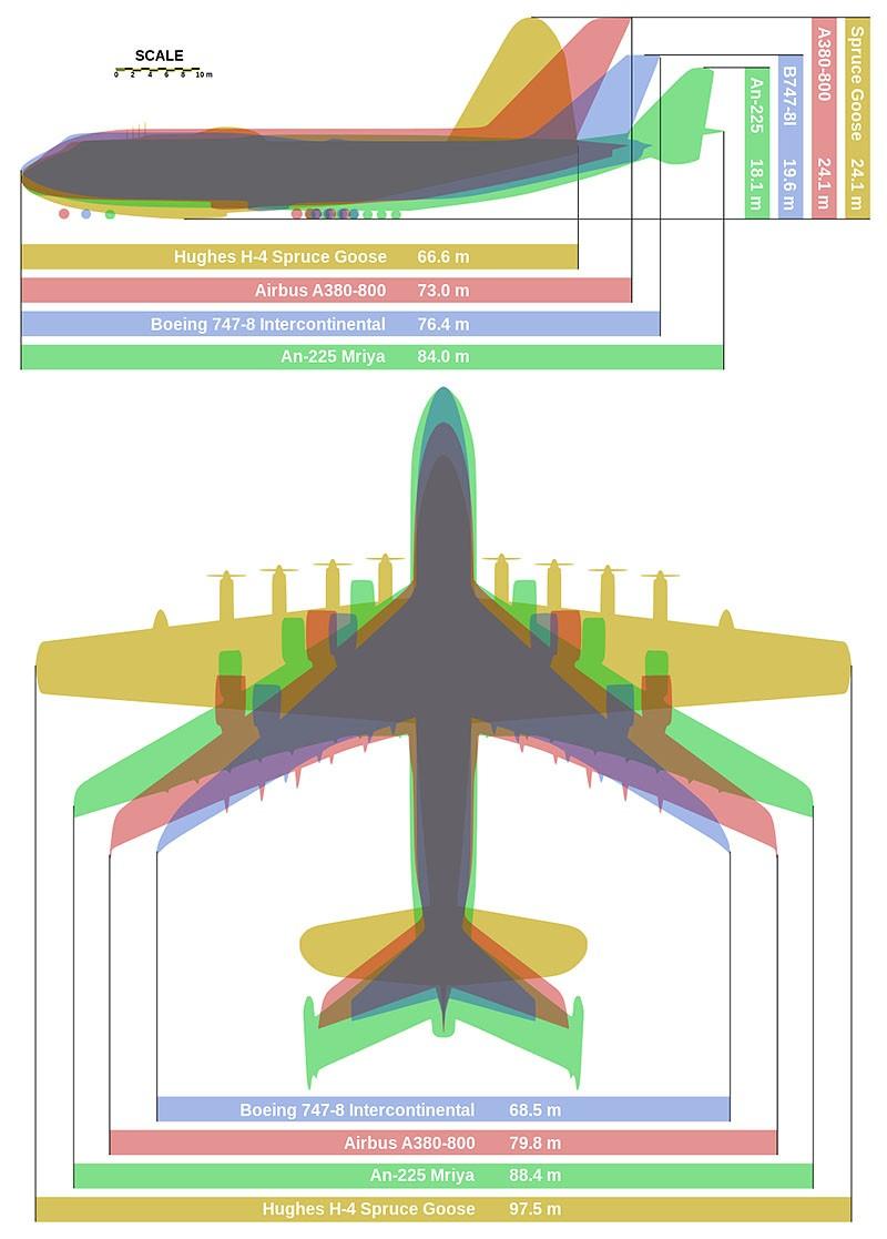 Porównanie rozmiarów samolotów/ wikipedia